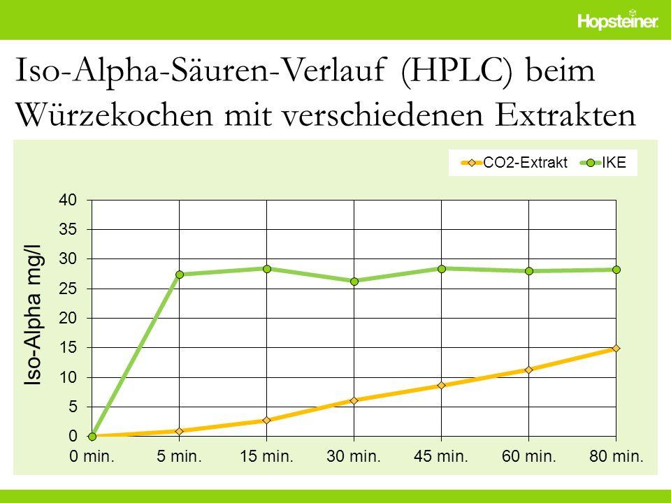 Iso-Alpha-Säuren-Verlauf (HPLC) beim Würzekochen mit verschiedenen Extrakten Iso-Alpha mg/l