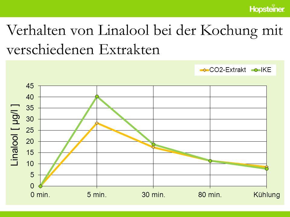 Verhalten von Linalool bei der Kochung mit verschiedenen Extrakten