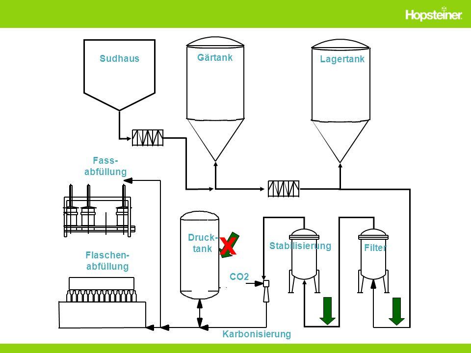 Stabilisierung Druck- tank CO2 Fass- abfüllung Flaschen- abfüllung Karbonisierung Filter Gärtank Lagertank Sudhaus X