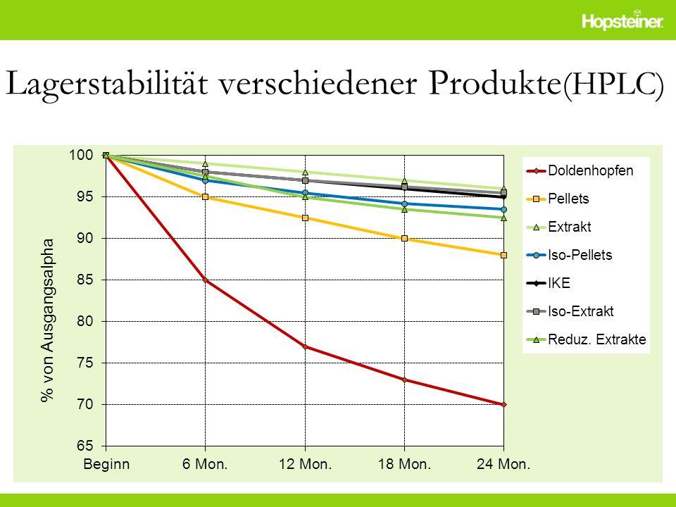 Lagerstabilität verschiedener Produkte (HPLC)