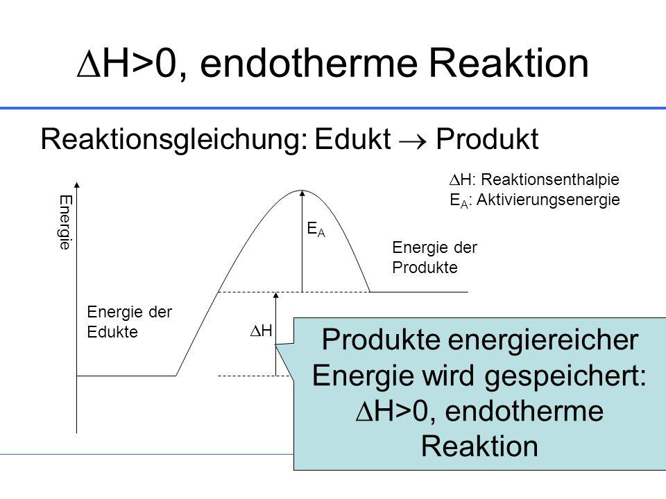 11 H>0, endotherme Reaktion Reaktionsgleichung: Edukt Produkt Energie der Edukte Energie der Produkte H EAEA H: Reaktionsenthalpie E A : Aktivierungse