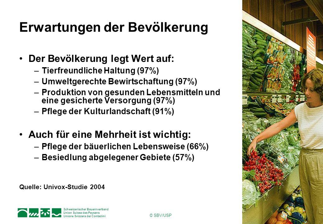Schweizerischer Bauernverband Union Suisse des Paysans Unione Svizzera dei Contadini © SBV/USP Erwartungen der Bevölkerung Der Bevölkerung legt Wert auf: –Tierfreundliche Haltung (97%) –Umweltgerechte Bewirtschaftung (97%) –Produktion von gesunden Lebensmitteln und eine gesicherte Versorgung (97%) –Pflege der Kulturlandschaft (91%) Auch für eine Mehrheit ist wichtig: –Pflege der bäuerlichen Lebensweise (66%) –Besiedlung abgelegener Gebiete (57%) Quelle: Univox-Studie 2004