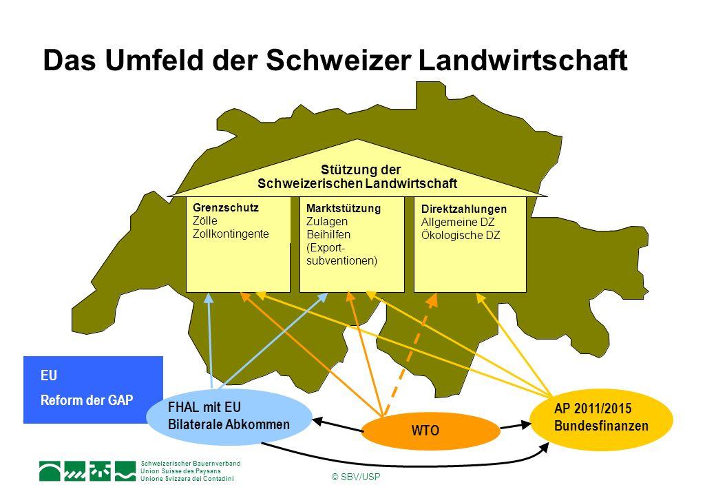 Schweizerischer Bauernverband Union Suisse des Paysans Unione Svizzera dei Contadini © SBV/USP Das Umfeld der Schweizer Landwirtschaft EU Reform der G