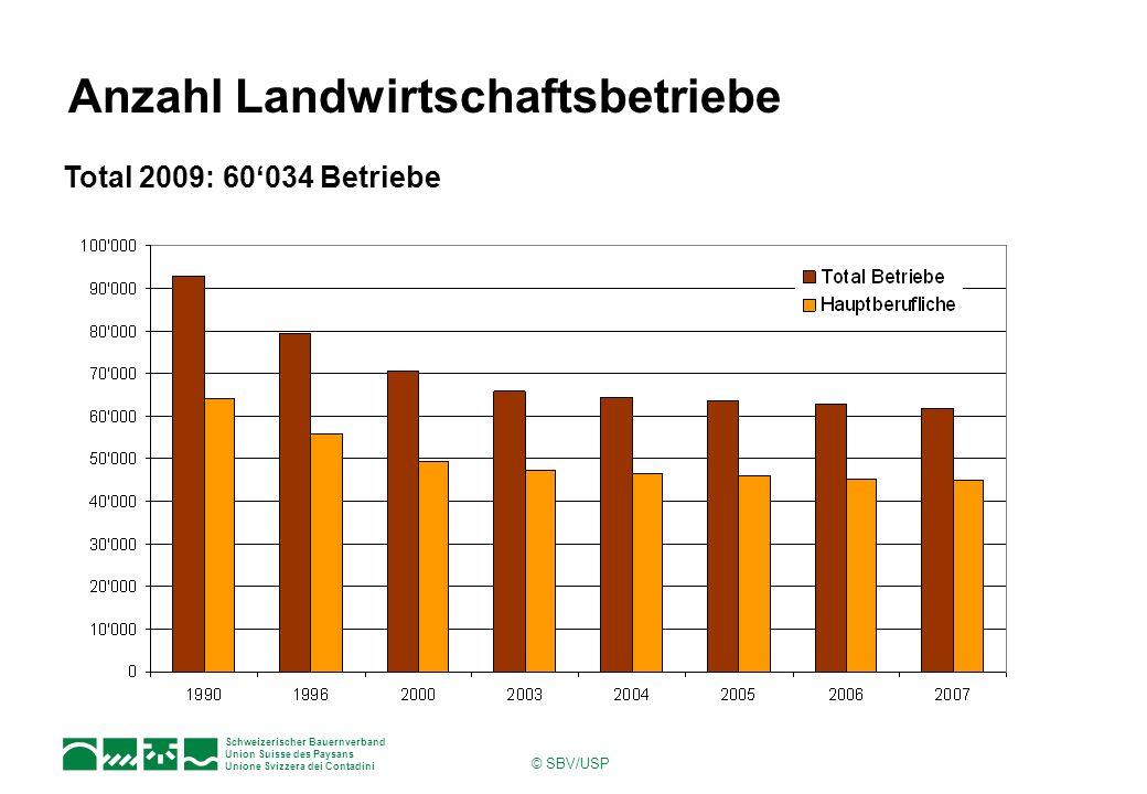Schweizerischer Bauernverband Union Suisse des Paysans Unione Svizzera dei Contadini © SBV/USP Anzahl Landwirtschaftsbetriebe Total 2009: 60034 Betrie