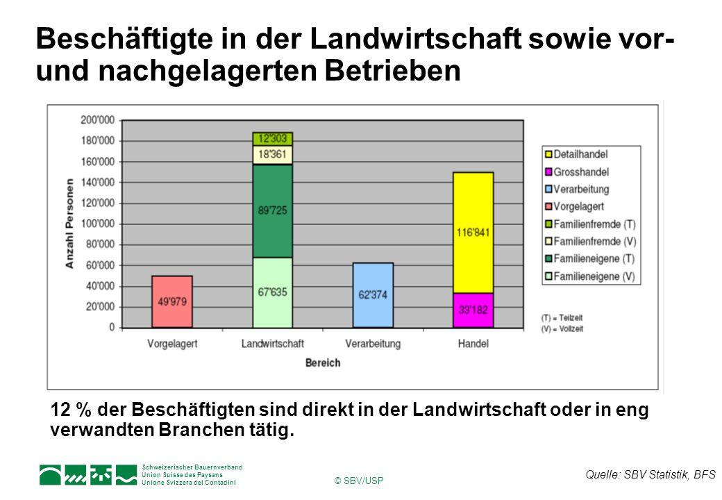Schweizerischer Bauernverband Union Suisse des Paysans Unione Svizzera dei Contadini © SBV/USP Zusammensetzung der Produktion Total: Rund 10 Mrd.