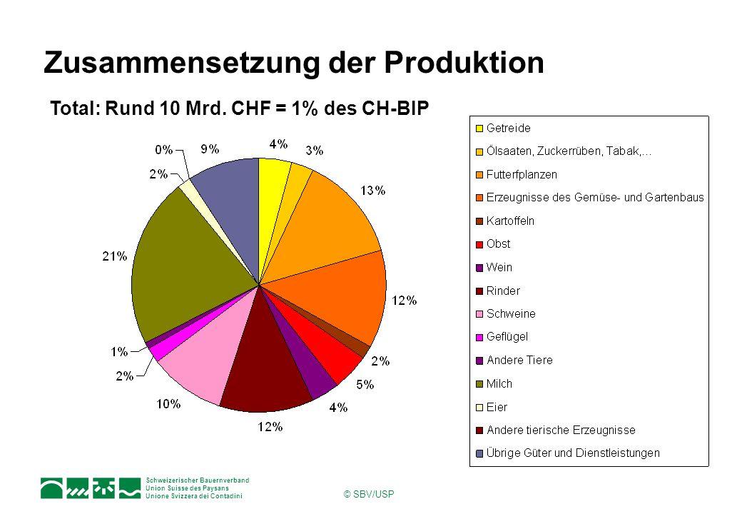 Schweizerischer Bauernverband Union Suisse des Paysans Unione Svizzera dei Contadini © SBV/USP Zusammensetzung der Produktion Total: Rund 10 Mrd. CHF
