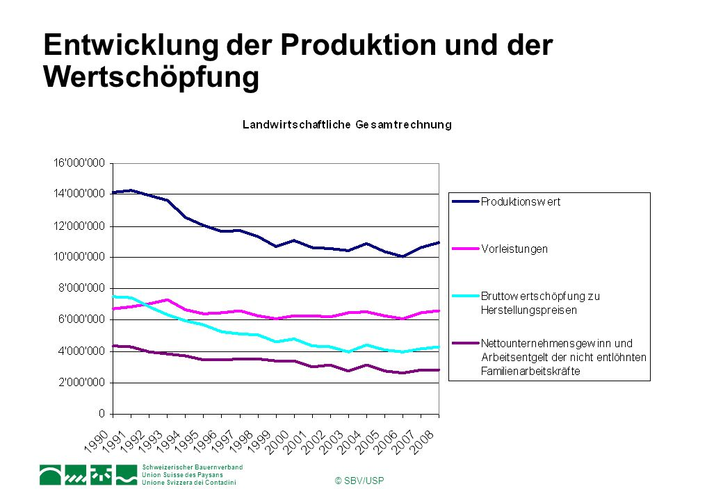 Schweizerischer Bauernverband Union Suisse des Paysans Unione Svizzera dei Contadini © SBV/USP Entwicklung der Produktion und der Wertschöpfung