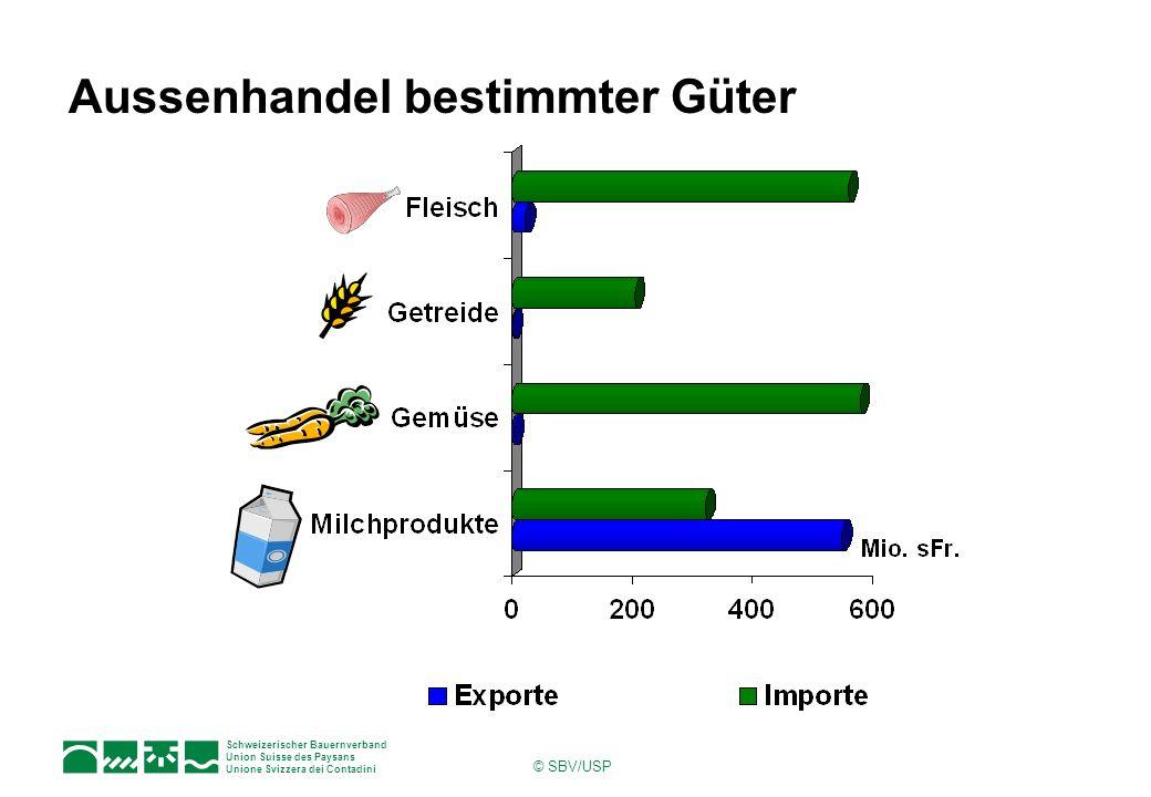 Schweizerischer Bauernverband Union Suisse des Paysans Unione Svizzera dei Contadini © SBV/USP Aussenhandel bestimmter Güter