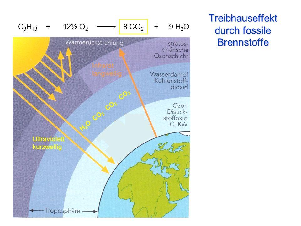 Treibhauseffekt durch fossile Brennstoffe H 2 O CO 2 CO 2 CO 2 Ultraviolett kurzwellig Infrarot langwellig C 8 H 18 + 12½ O 2 8 CO 2 + 9 H 2 O