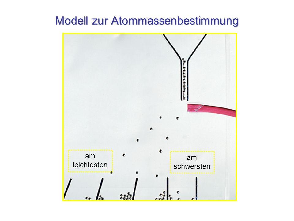 Modell zur Atommassenbestimmung am leichtesten am schwersten