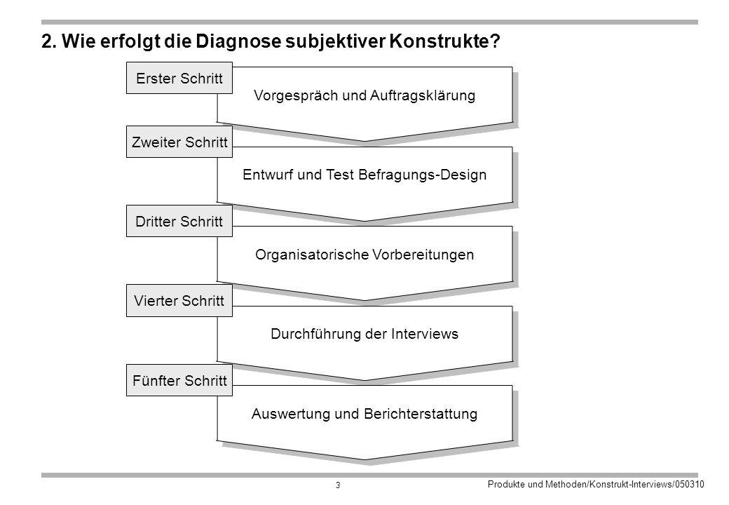 Produkte und Methoden/Konstrukt-Interviews/050310 3 2.
