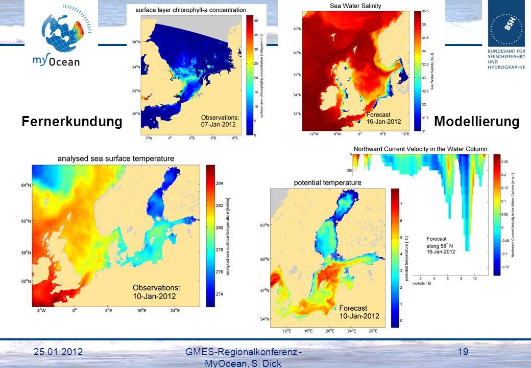 25.01.2012GMES-Regionalkonferenz - MyOcean, S. Dick 19 FernerkundungModellierung