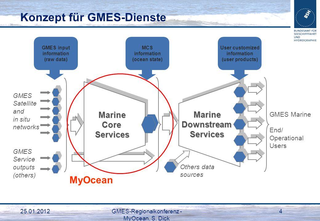 25.01.2012GMES-Regionalkonferenz - MyOcean, S. Dick 4 Konzept für GMES-Dienste GMES Satellite and in situ networks GMES Service outputs (others) GMES