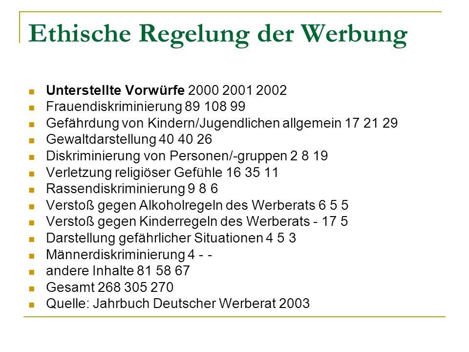 Ethische Regelung der Werbung Unterstellte Vorwürfe 2000 2001 2002 Frauendiskriminierung 89 108 99 Gefährdung von Kindern/Jugendlichen allgemein 17 21