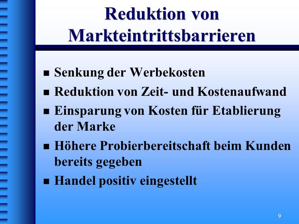 10 Anstreben von Marketingeffizienz Spillover-Effekte Werbewirkung nicht nur für Stammprodukt sondern auch für Transferprodukt (Wechselwirkung) Werbekostenersparnis soll nicht primäres Ziel eines Markentransfers sein.