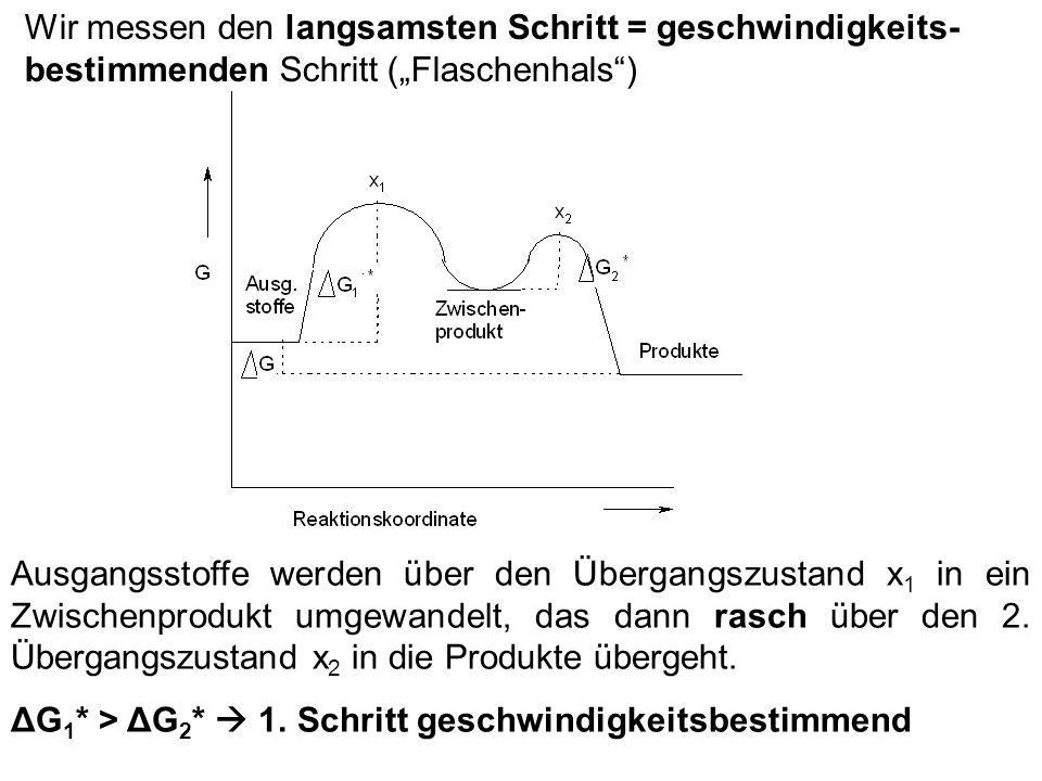 Wir messen den langsamsten Schritt = geschwindigkeits- bestimmenden Schritt (Flaschenhals) Ausgangsstoffe werden über den Übergangszustand x 1 in ein