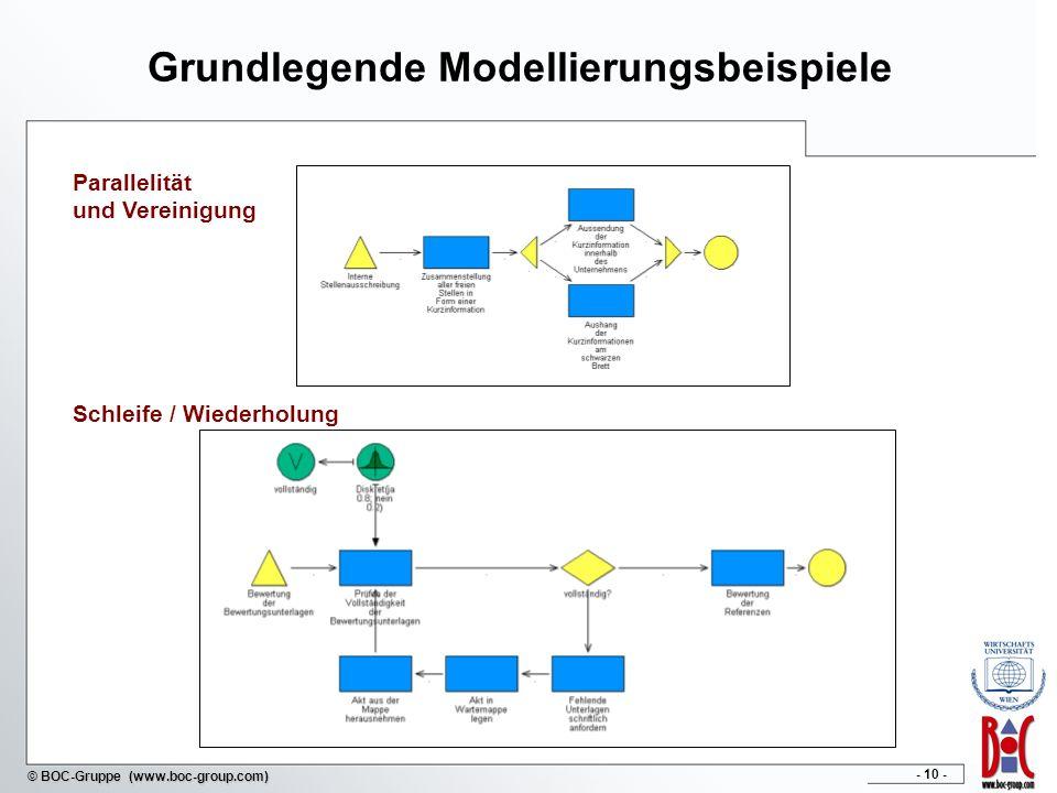 - 10 - © BOC-Gruppe (www.boc-group.com) Grundlegende Modellierungsbeispiele Schleife / Wiederholung Parallelität und Vereinigung