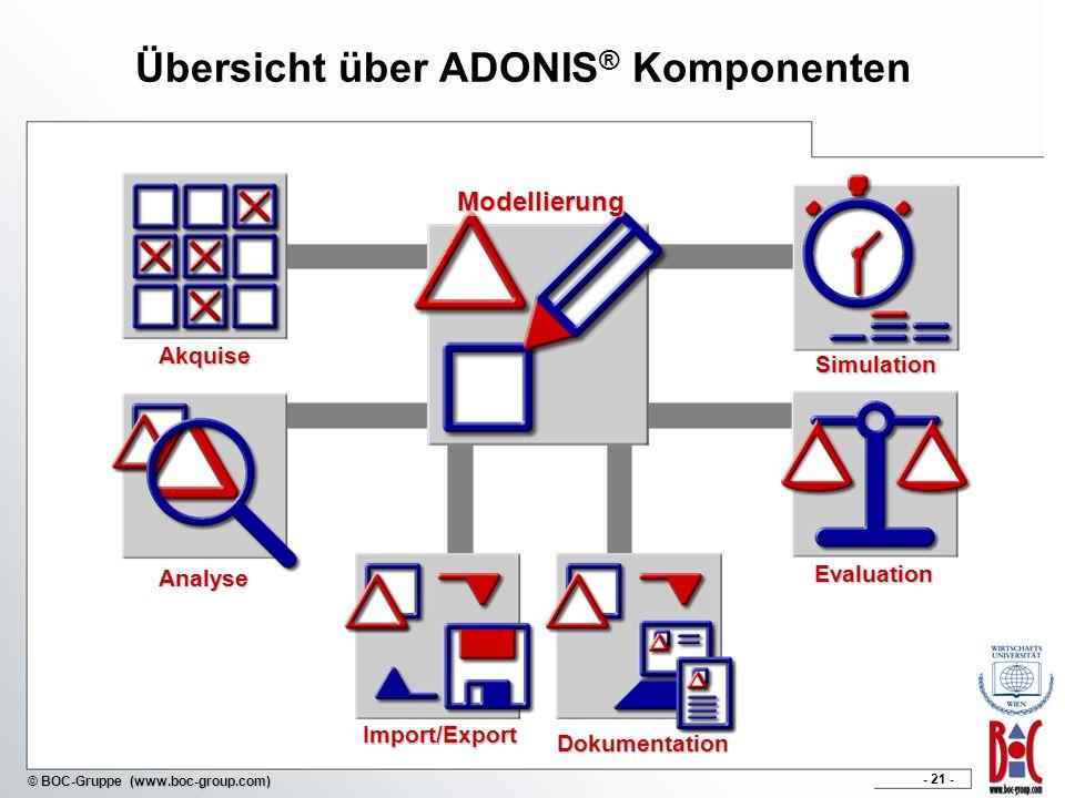 - 21 - © BOC-Gruppe (www.boc-group.com) Übersicht über ADONIS ® KomponentenModellierung Dokumentation Import/Export Evaluation Akquise Analyse Simulation