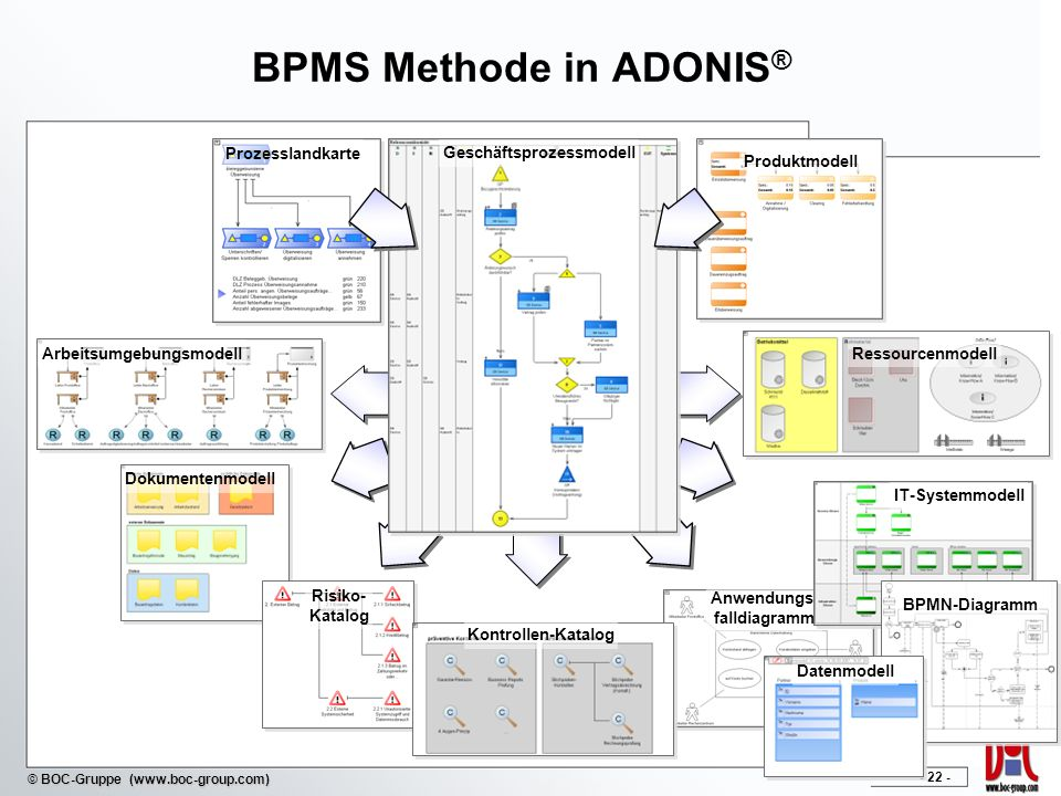 - 22 - © BOC-Gruppe (www.boc-group.com) BPMS Methode in ADONIS ® Produktmodell Geschäftsprozessmodell Prozesslandkarte Dokumentenmodell Anwendungs- falldiagramm Arbeitsumgebungsmodell Kontrollen-Katalog Risiko- Katalog IT-Systemmodell Ressourcenmodell BPMN-Diagramm Datenmodell