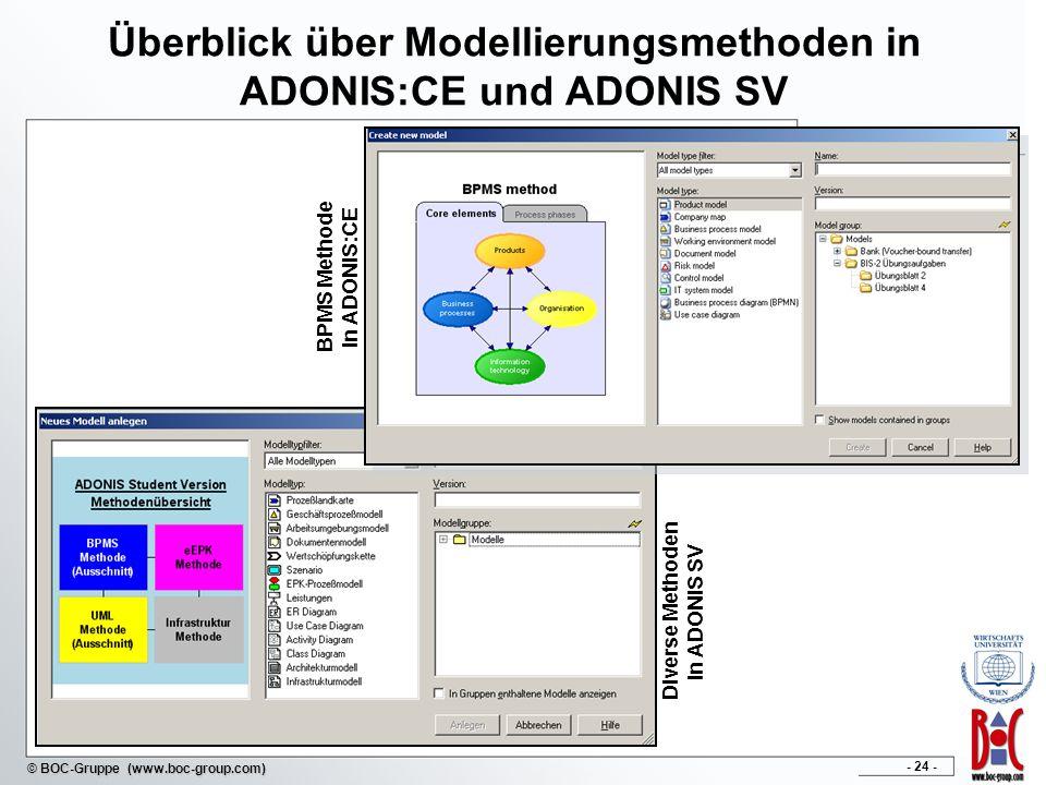 - 24 - © BOC-Gruppe (www.boc-group.com) Überblick über Modellierungsmethoden in ADONIS:CE und ADONIS SV BPMS Methode in ADONIS:CE Diverse Methoden in ADONIS SV