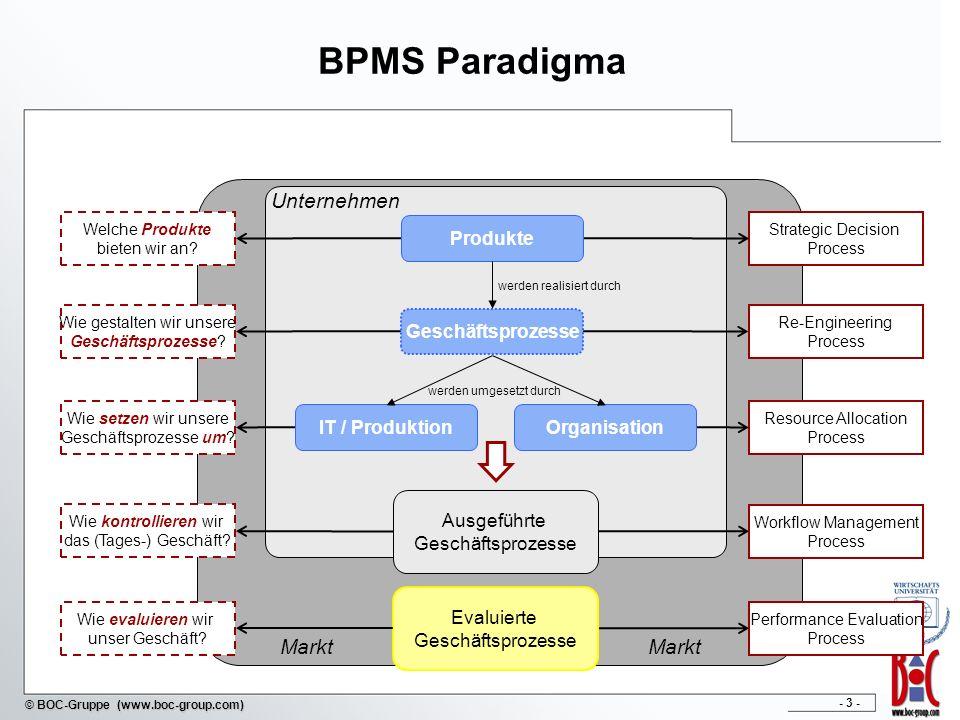 - 4 - © BOC-Gruppe (www.boc-group.com) Überblick über die BPMS Subprozesse Strategic Decision Process Re-Engineering Process Resource Allocation Process Workflow Management Process Performance Evaluation Process Definition von allgemeinen und strategischen Bedingungen, Erfolgsfaktoren und essentiellen Kriterien für Geschäftsprozesse Dokumentation, Adaption, Modellierung und Optimierung von Geschäftsprozessen, Identifikation von Reorganisationsmöglichkeiten und -kapazitäten Implementierung von Geschäftsprozessen basierend auf informationstechnischen oder organisationellen Bedingungen, Zuweisung von technischen oder Humanressourcen Durchführung der Geschäftsprozesse in operativer Umgebung, sammeln operationaler Daten zur weiteren Analyse und Auswertung Aggregation und Verarbeitung von Geschäftsprozessen und organisationeller Daten, Extraktion von Messungen und Maßeinheiten