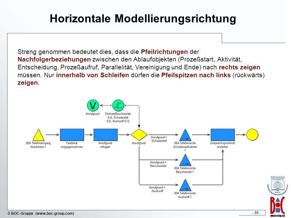 - 35 - © BOC-Gruppe (www.boc-group.com) Horizontale Modellierungsrichtung Streng genommen bedeutet dies, dass die Pfeilrichtungen der Nachfolgerbeziehungen zwischen den Ablaufobjekten (Prozeßstart, Aktivität, Entscheidung, Prozeßaufruf, Parallelität, Vereinigung und Ende) nach rechts zeigen müssen.