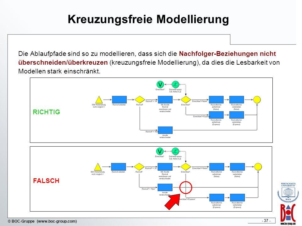 - 37 - © BOC-Gruppe (www.boc-group.com) Kreuzungsfreie Modellierung Die Ablaufpfade sind so zu modellieren, dass sich die Nachfolger-Beziehungen nicht überschneiden/überkreuzen (kreuzungsfreie Modellierung), da dies die Lesbarkeit von Modellen stark einschränkt.