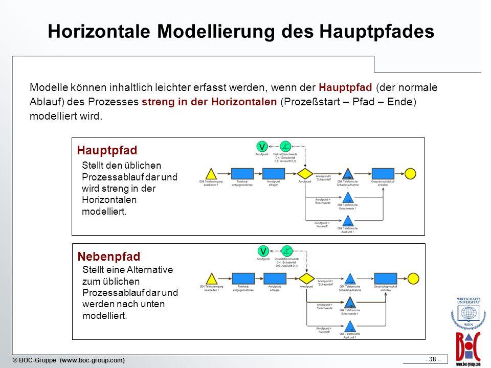 - 38 - © BOC-Gruppe (www.boc-group.com) Horizontale Modellierung des Hauptpfades Modelle können inhaltlich leichter erfasst werden, wenn der Hauptpfad (der normale Ablauf) des Prozesses streng in der Horizontalen (Prozeßstart – Pfad – Ende) modelliert wird.