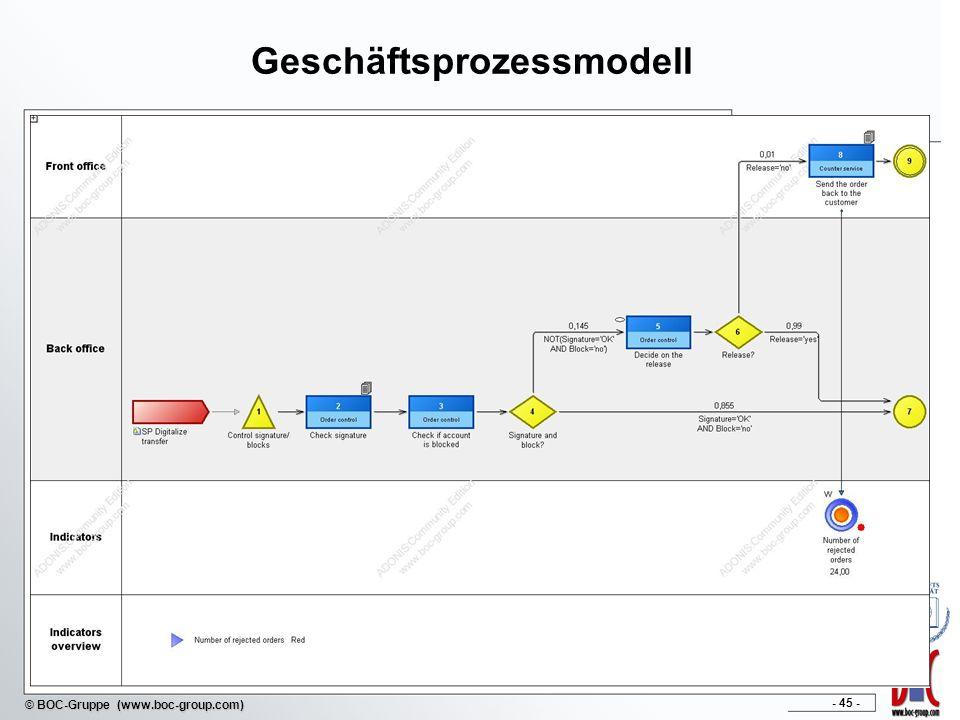 - 45 - © BOC-Gruppe (www.boc-group.com) Geschäftsprozessmodell