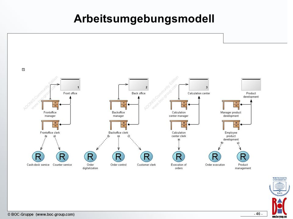 - 46 - © BOC-Gruppe (www.boc-group.com) Arbeitsumgebungsmodell