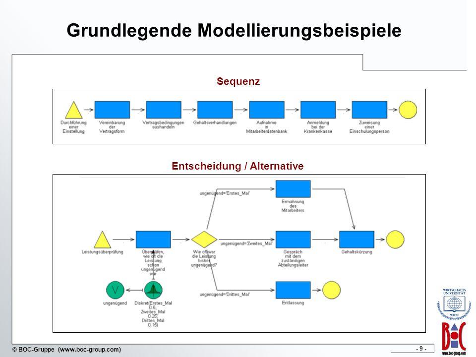 - 30 - © BOC-Gruppe (www.boc-group.com) Modellierungskomponente zum Erstellen und Bearbeiten von Modellen Analyse-, Simulations- und Evaluationskomponente für Auswertungen Import / Exportkomponente Ausgewählte Komponenten in ADONIS ®