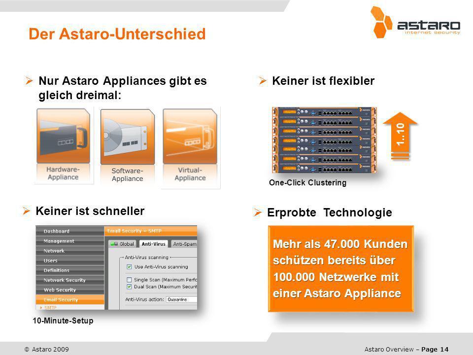 Astaro Overview – Page 14 © Astaro 2009 Der Astaro-Unterschied Nur Astaro Appliances gibt es gleich dreimal: Keiner ist flexibler Mehr als 47.000 Kund