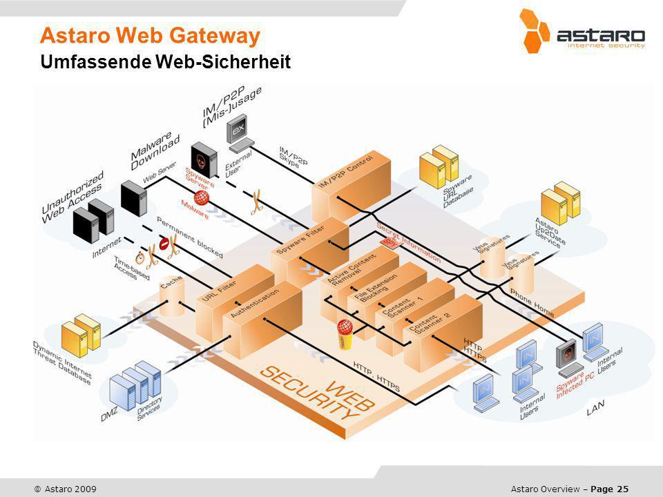 Astaro Overview – Page 25 © Astaro 2009 Astaro Web Gateway Umfassende Web-Sicherheit