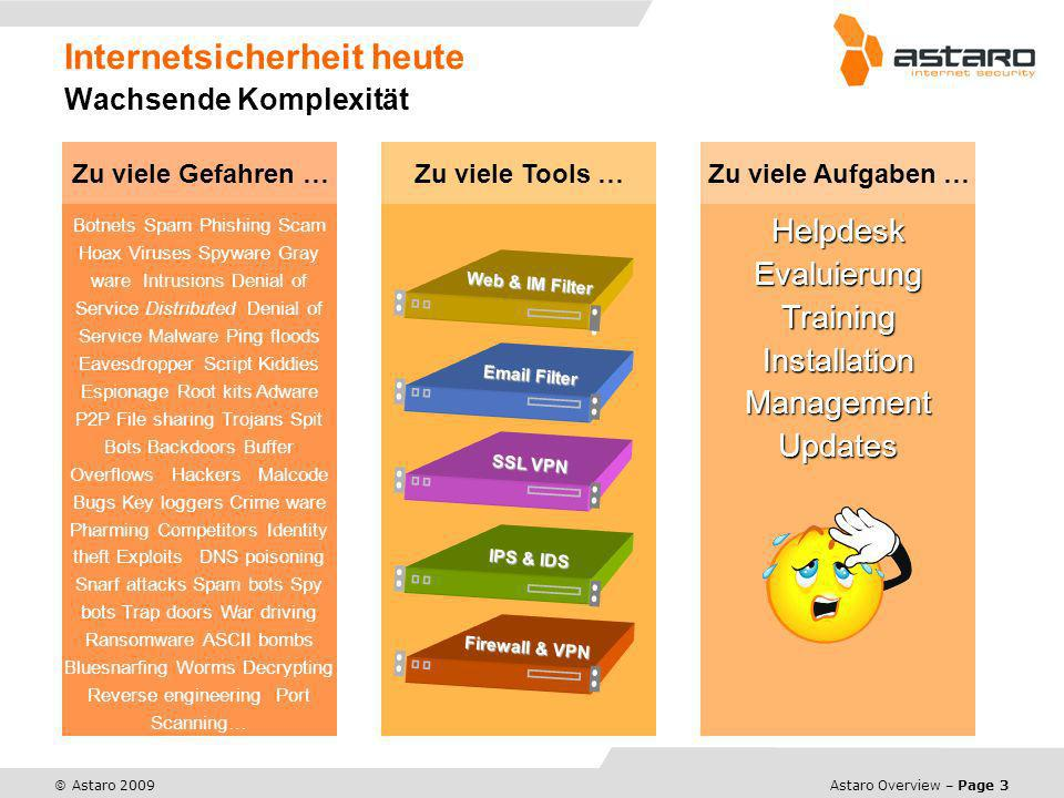 Astaro Overview – Page 3 © Astaro 2009 Internetsicherheit heute Wachsende Komplexität Botnets Spam Phishing Scam Hoax Viruses Spyware Gray ware Intrusions Denial of Service Distributed Denial of Service Malware Ping floods Eavesdropper Script Kiddies Espionage Root kits Adware P2P File sharing Trojans Spit Bots Backdoors Buffer Overflows Hackers Malcode Bugs Key loggers Crime ware Pharming Competitors Identity theft Exploits DNS poisoning Snarf attacks Spam bots Spy bots Trap doors War driving Ransomware ASCII bombs Bluesnarfing Worms Decrypting Reverse engineering Port Scanning… Zu viele Gefahren …Zu viele Tools … Firewall & VPN IPS & IDS SSL VPN Email Filter Web & IM Filter Helpdesk Evaluierung Training Installation Management Updates Zu viele Aufgaben …