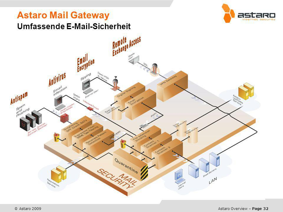 Astaro Overview – Page 32 © Astaro 2009 Astaro Mail Gateway Umfassende E-Mail-Sicherheit