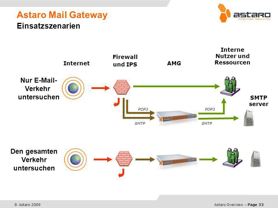 Astaro Overview – Page 33 © Astaro 2009 Astaro Mail Gateway Einsatzszenarien Internet Interne Nutzer und Ressourcen Firewall und IPS Nur E-Mail- Verke