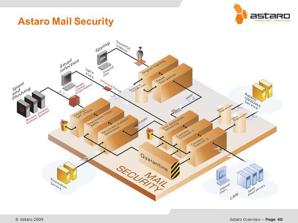 Astaro Overview – Page 40 © Astaro 2009 Astaro Mail Security