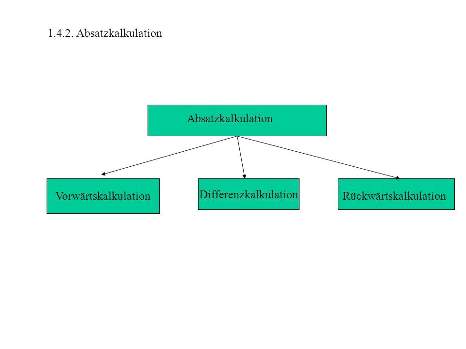 1.4.2. Absatzkalkulation Differenzkalkulation Absatzkalkulation VorwärtskalkulationRückwärtskalkulation