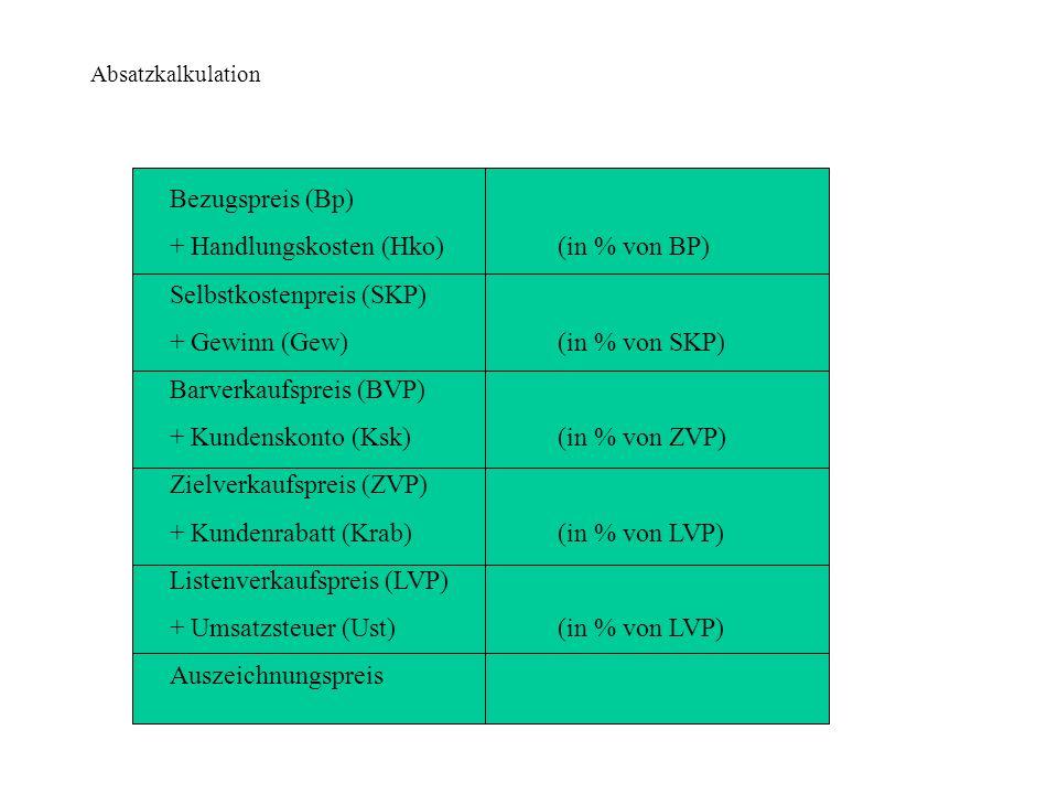 Absatzkalkulation Bezugspreis (Bp) + Handlungskosten (Hko) Selbstkostenpreis (SKP) + Gewinn (Gew) Barverkaufspreis (BVP) + Kundenskonto (Ksk) Zielverk