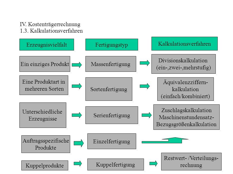IV. Kostenträgerrechnung 1.3. Kalkulationsverfahren ErzeugnisvielfaltFertigungstyp Kalkulationsverfahren Ein einziges ProduktMassenfertigung Divisions