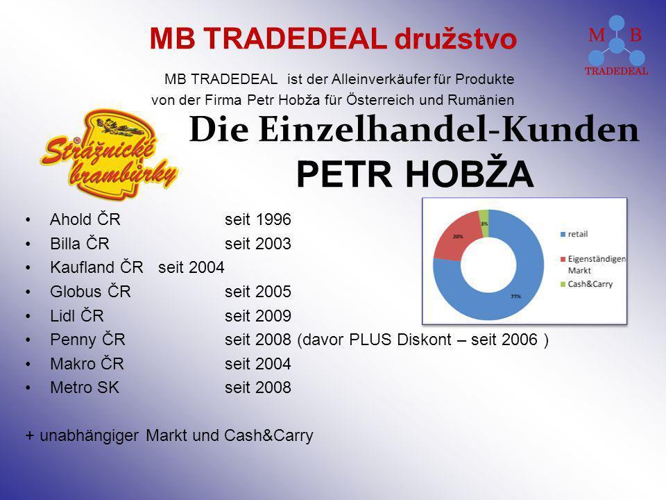 Die Einzelhandel-Kunden PETR HOBŽA Ahold ČRseit 1996 Billa ČRseit 2003 Kaufland ČRseit 2004 Globus ČRseit 2005 Lidl ČRseit 2009 Penny ČRseit 2008 (davor PLUS Diskont – seit 2006 ) Makro ČRseit 2004 Metro SKseit 2008 + unabhängiger Markt und Cash&Carry MB TRADEDEAL družstvo MB TRADEDEAL ist der Alleinverkäufer für Produkte von der Firma Petr Hobža für Österreich und Rumänien
