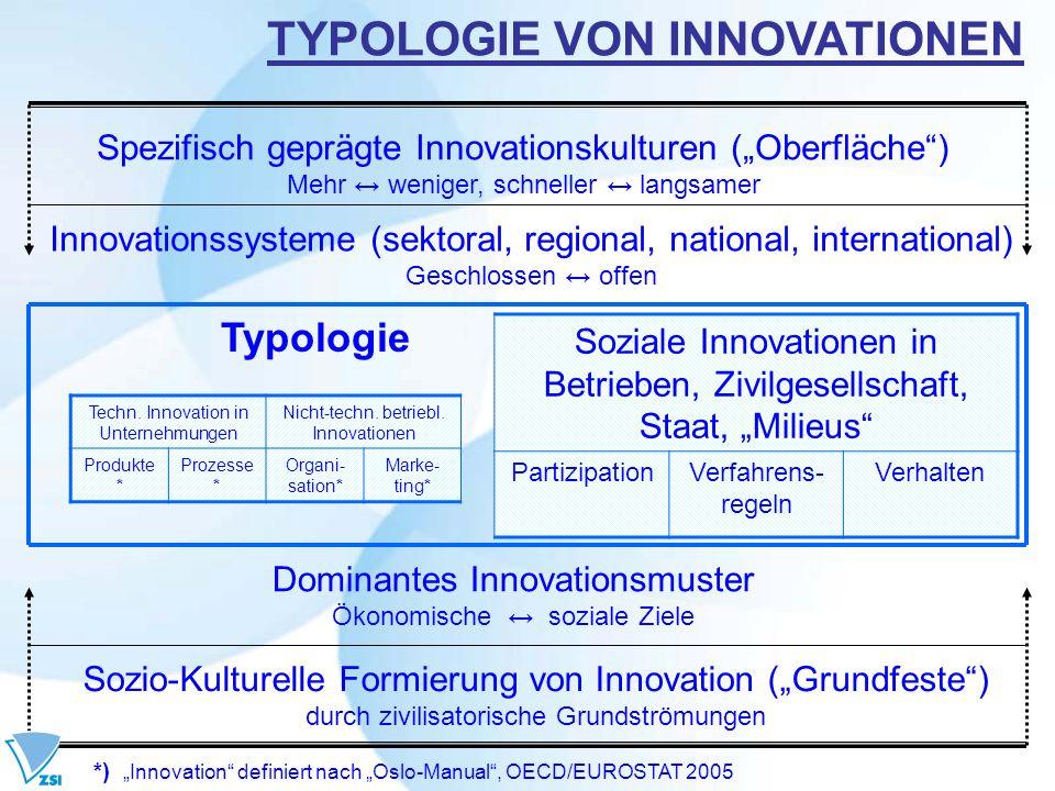Sozio-Kulturelle Formierung von Innovation (Grundfeste) durch zivilisatorische Grundströmungen Dominantes Innovationsmuster Ökonomische soziale Ziele