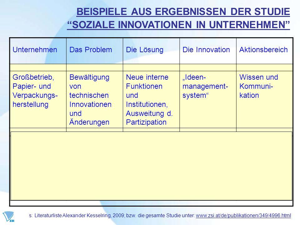 UnternehmenDas ProblemDie LösungDie InnovationAktionsbereich Großbetrieb, Papier- und Verpackungs- herstellung Bewältigung von technischen Innovatione