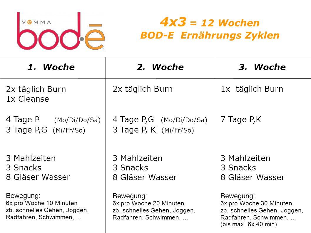 4x3 = 12 Wochen BOD-E Ernährungs Zyklen 2x täglich Burn 1x Cleanse 4 Tage P (Mo/Di/Do/Sa) 3 Tage P,G (Mi/Fr/So) 3 Mahlzeiten 3 Snacks 8 Gläser Wasser Bewegung: 6x pro Woche 10 Minuten zb.