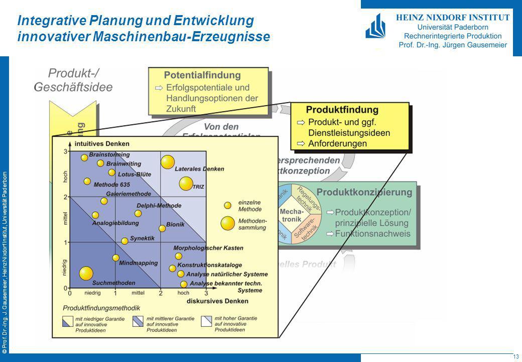 13 © Prof. Dr.-Ing. J. Gausemeier, Heinz Nixdorf Institut, Universität Paderborn Integrative Planung und Entwicklung innovativer Maschinenbau-Erzeugni
