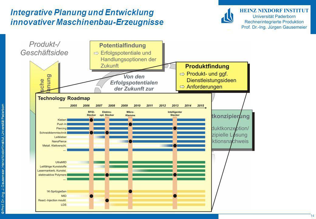 14 © Prof. Dr.-Ing. J. Gausemeier, Heinz Nixdorf Institut, Universität Paderborn Integrative Planung und Entwicklung innovativer Maschinenbau-Erzeugni