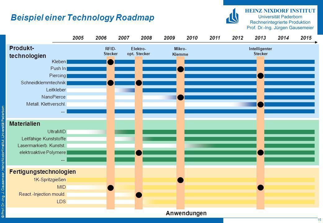 15 © Prof. Dr.-Ing. J. Gausemeier, Heinz Nixdorf Institut, Universität Paderborn Beispiel einer Technology Roadmap Produkt- technologien Kleben Push I