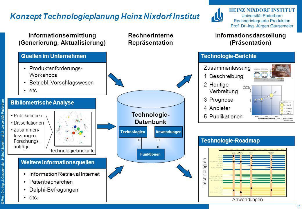 16 © Prof. Dr.-Ing. J. Gausemeier, Heinz Nixdorf Institut, Universität Paderborn Konzept Technologieplanung Heinz Nixdorf Institut Bibliometrische Ana