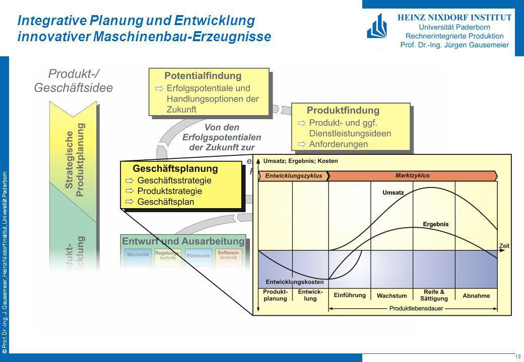 18 © Prof. Dr.-Ing. J. Gausemeier, Heinz Nixdorf Institut, Universität Paderborn Integrative Planung und Entwicklung innovativer Maschinenbau-Erzeugni