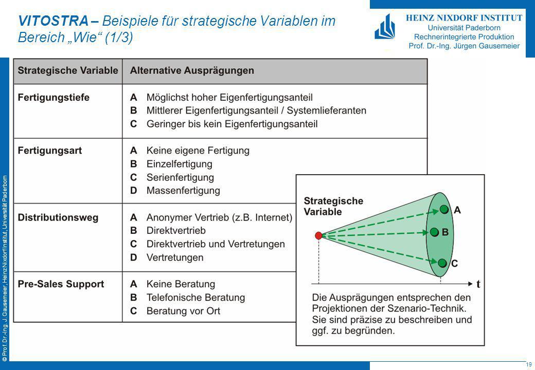 19 © Prof. Dr.-Ing. J. Gausemeier, Heinz Nixdorf Institut, Universität Paderborn VITOSTRA – Beispiele für strategische Variablen im Bereich Wie (1/3)